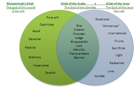 similarities between islam and christianity venn diagram tikir rh tikir reitschule pegasus co christianity vs buddhism venn diagram bible bible christianity
